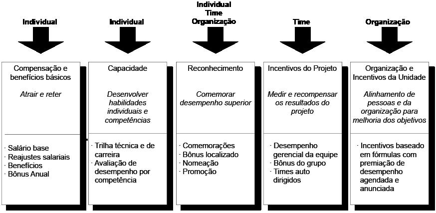 tipos de incentivos organizacionais portugues.jpg