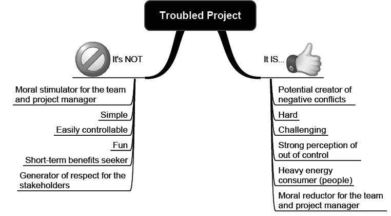 projeto problematico e e nao e