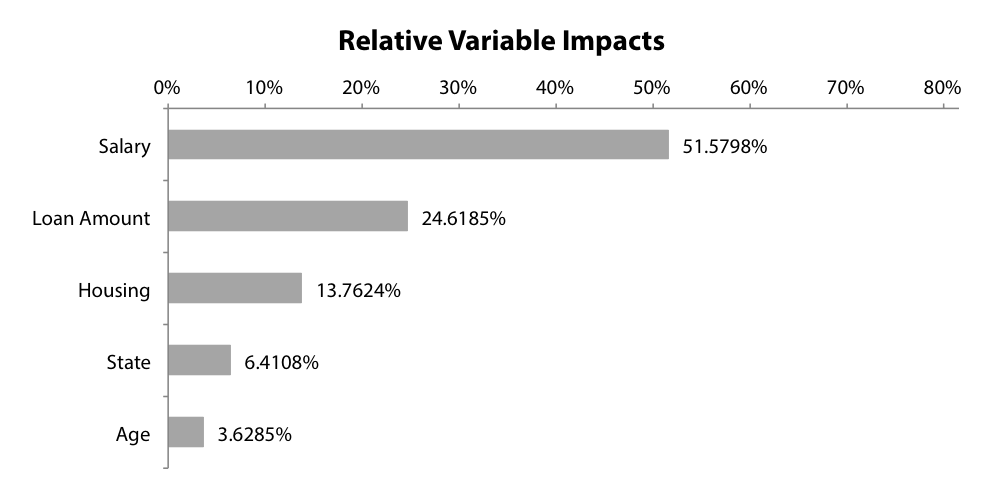relative_variable_impacts.png