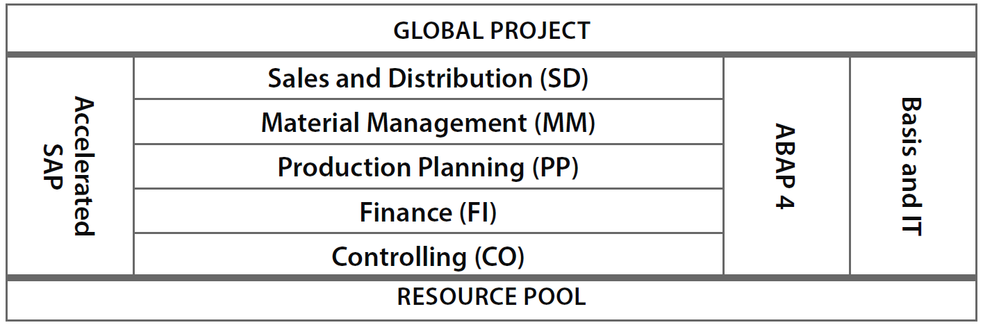 Exhibit 3 – Structure of Implementation in Parallel and objects for Global Project.
