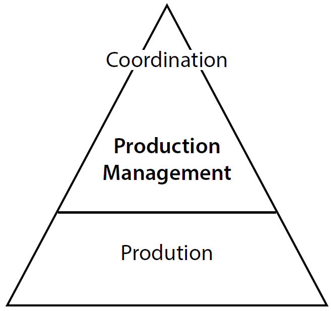 Exhibit 1 – Team stratification for project control