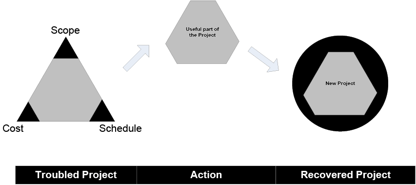 relationship between scope schedule and budget