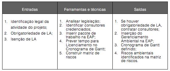 Figura 1-3. Avaliação de obrigatoriedade do projeto em apresentar LA: entradas, ferramentas e técnicas e saídas.