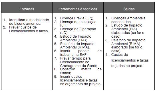 Figura 13-4. Licenciamento Ambiental: entradas, ferramentas e técnicas e saídas.
