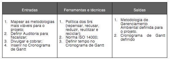 Figura 5. Modelos de gerenciamento ambiental interno do projeto: entradas, ferramentas e técnicas e saídas.
