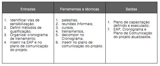 Figura 13-6. Sensibilizar e qualificar equipe do projeto em questões de sustentabilidade ambiental: Entradas, Ferramentas e técnicas e Saídas.