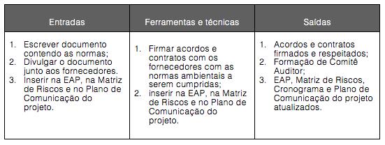 Figura 13-7. Definição de critérios para obtenção dos insumos para o projeto: Entradas, Ferramentas e técnicas e Saídas.