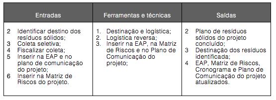 Figura 13-8. Gerenciamento dos resíduos sólidos do projeto: Entradas, Ferramentas e técnicas e Saídas.